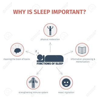 35622536-Sleep-infographic-Importance-of-sleep-functions-Flat-vector-illustration-Mind-map-Stock-Vector